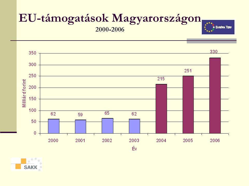 Támogatás a strukturális alapokból Százalékos megoszlás AVOP15,59% GVOP23,04% KIOP16,08% HEFOP27,64% ROP17,66% Összesen100,00%