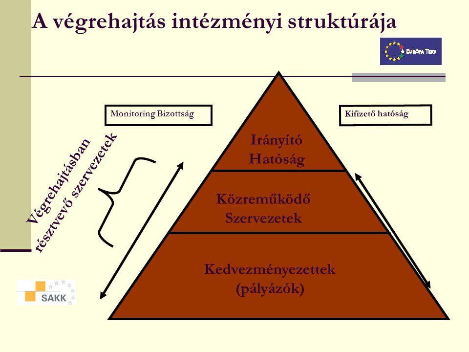 EU-támogatások Magyarországon2000-2006