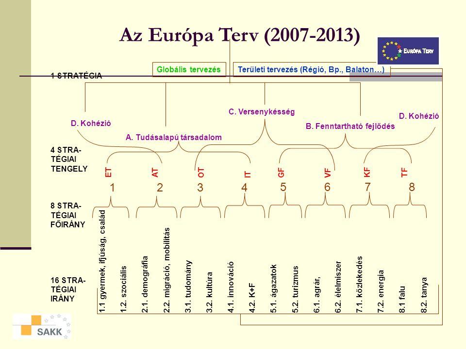 További lépések: Átfogó Fejlesztési Terv (ÁFT) 20042006 -2007 2013 I. NFT II. NFT ÁFT II. NFTHazai fejlesztések ÁFT
