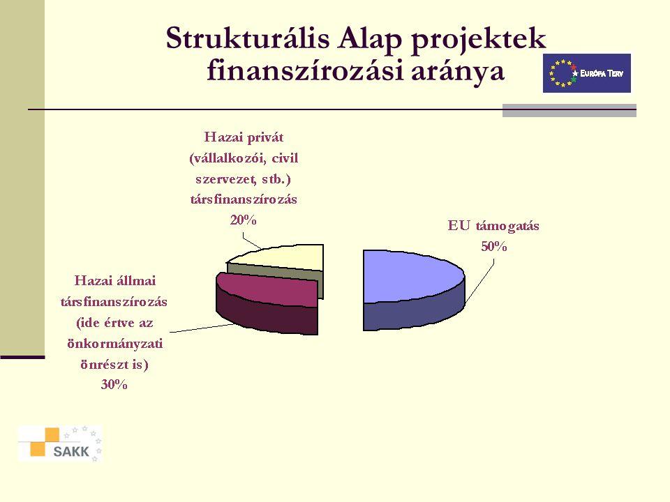 Az EU strukturális politikája Mely régiók kaphatnak támogatást? 1. célkitűzés: fejlődésben lemaradó régiók fejlődésének és strukturális átalakulásának