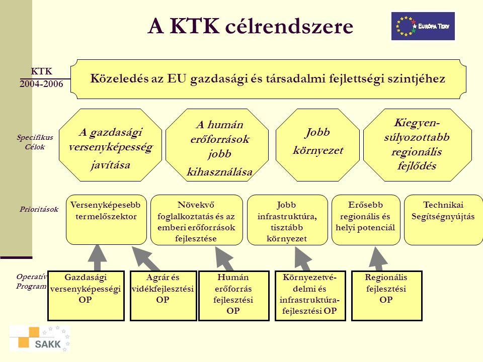 Az NFT felépítése Helyzetelemzés Stratégia Célok és a kapcsolódó fejlesztési területek (prioritások) Konzisztencia a hazai és a nemzeti politikákkal P