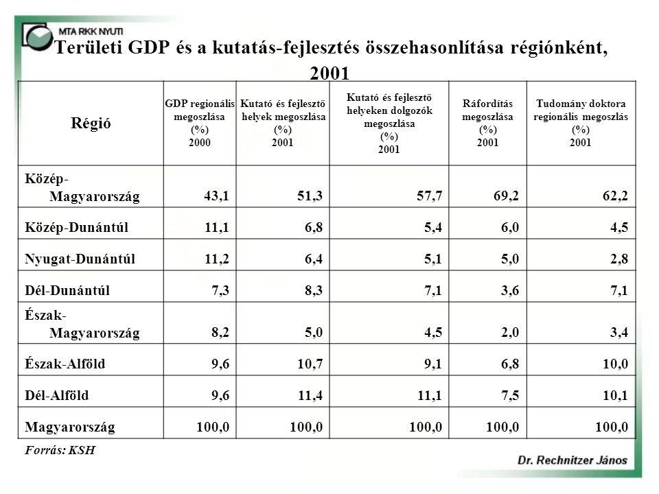 Területi GDP és a kutatás-fejlesztés összehasonlítása régiónként, 2001 Régió GDP regionális megoszlása (%) 2000 Kutató és fejlesztő helyek megoszlása