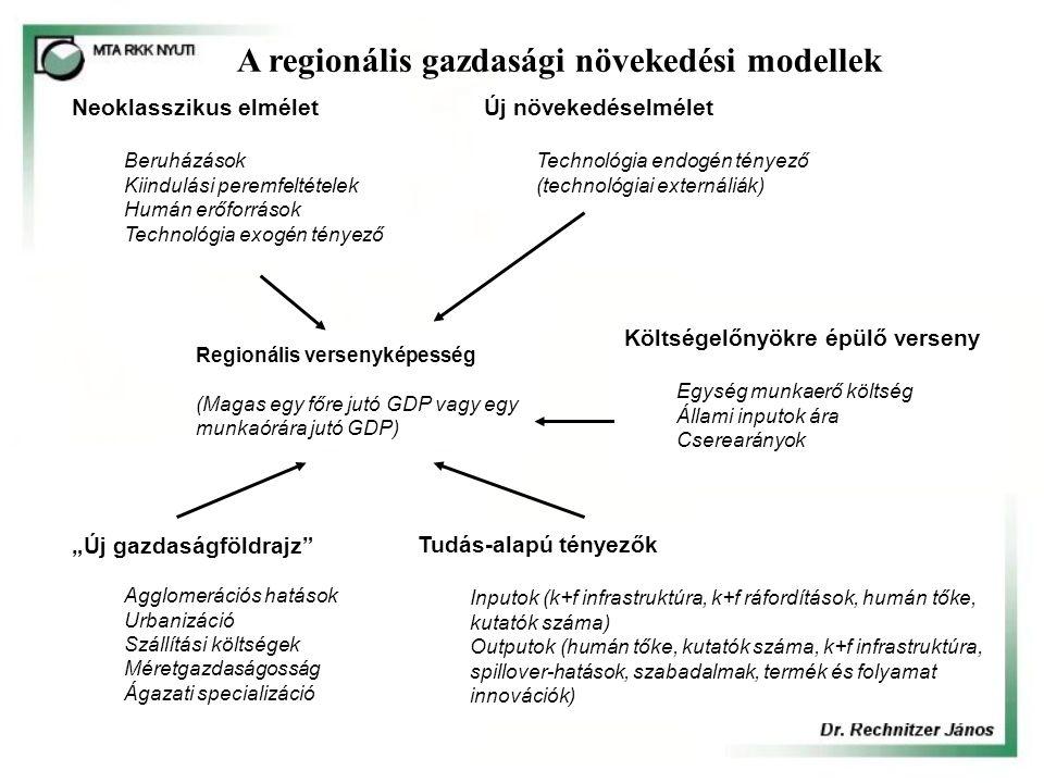 Regionális versenyképesség (Magas egy főre jutó GDP vagy egy munkaórára jutó GDP) Neoklasszikus elmélet Beruházások Kiindulási peremfeltételek Humán e