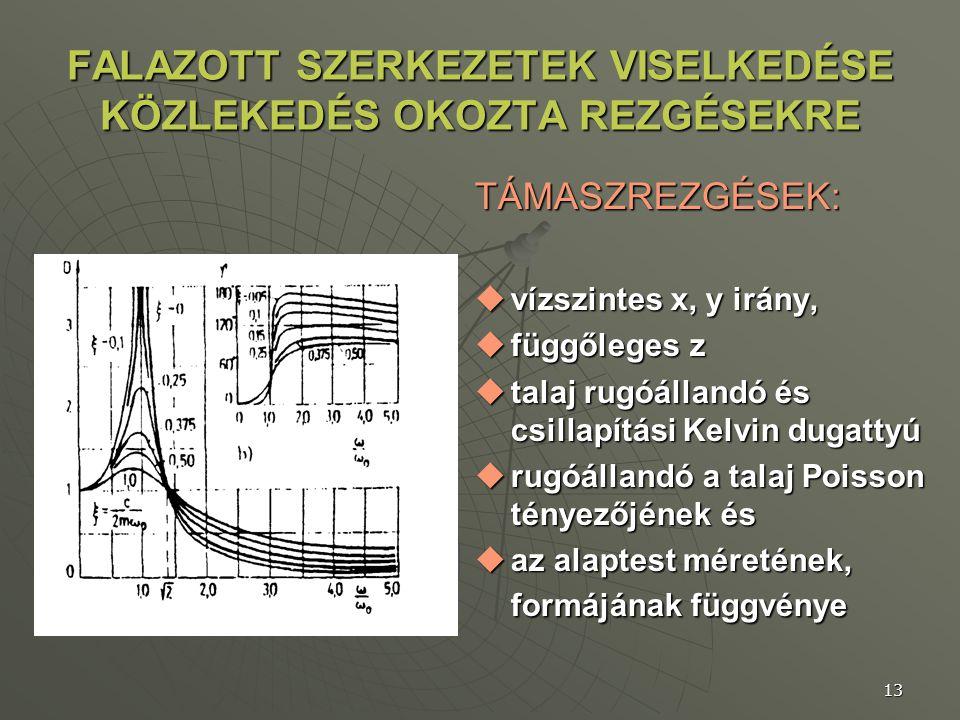 13 FALAZOTT SZERKEZETEK VISELKEDÉSE KÖZLEKEDÉS OKOZTA REZGÉSEKRE TÁMASZREZGÉSEK:  vízszintes x, y irány,  függőleges z  talaj rugóállandó és csilla