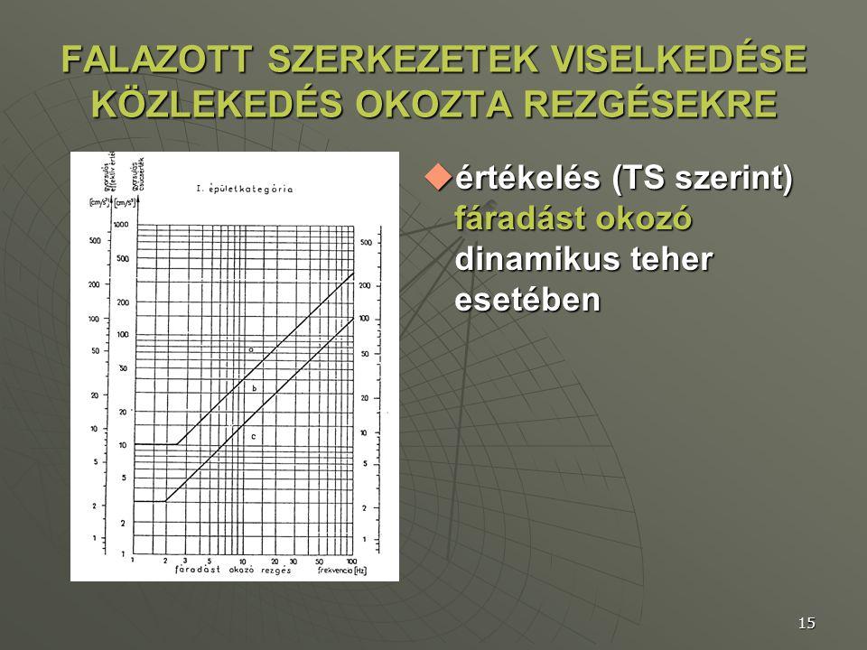 15 FALAZOTT SZERKEZETEK VISELKEDÉSE KÖZLEKEDÉS OKOZTA REZGÉSEKRE  értékelés (TS szerint) fáradást okozó dinamikus teher esetében