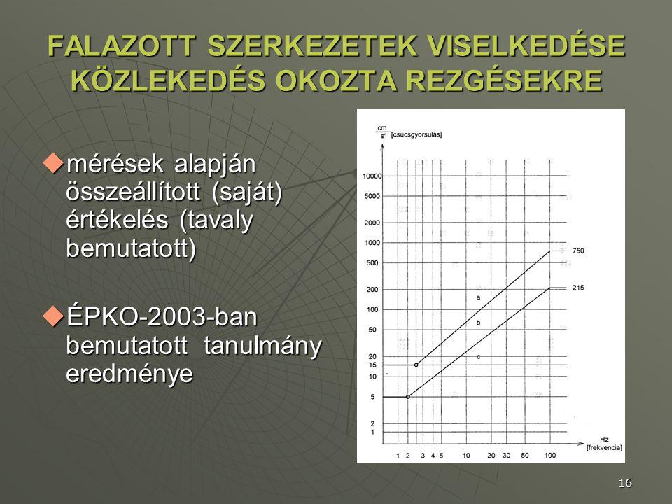 16 FALAZOTT SZERKEZETEK VISELKEDÉSE KÖZLEKEDÉS OKOZTA REZGÉSEKRE  mérések alapján összeállított (saját) értékelés (tavaly bemutatott)  ÉPKO-2003-ban