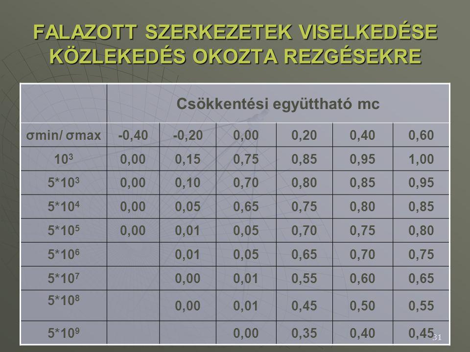 31 FALAZOTT SZERKEZETEK VISELKEDÉSE KÖZLEKEDÉS OKOZTA REZGÉSEKRE Csökkentési együttható mc σmin/ σmax-0,40-0,200,000,200,400,60 10 3 0,000,150,750,850