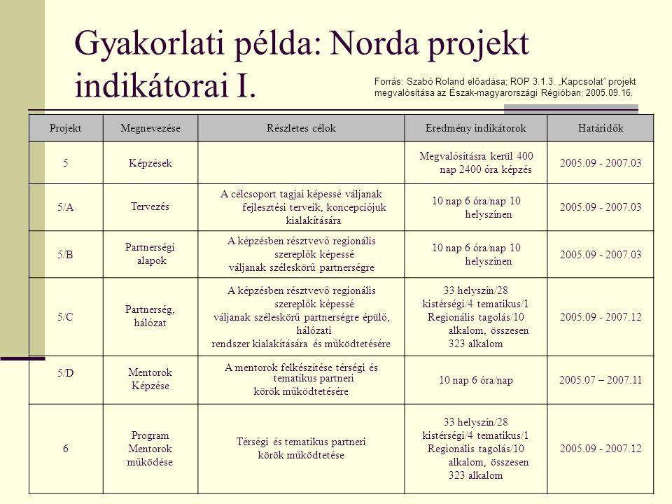A régió sajátos térszerkezetéből adódó fejlettségbeli különbségek; A régióban néhány évvel ezelőtt megalakított partnerségi körök nem működőképesek, a