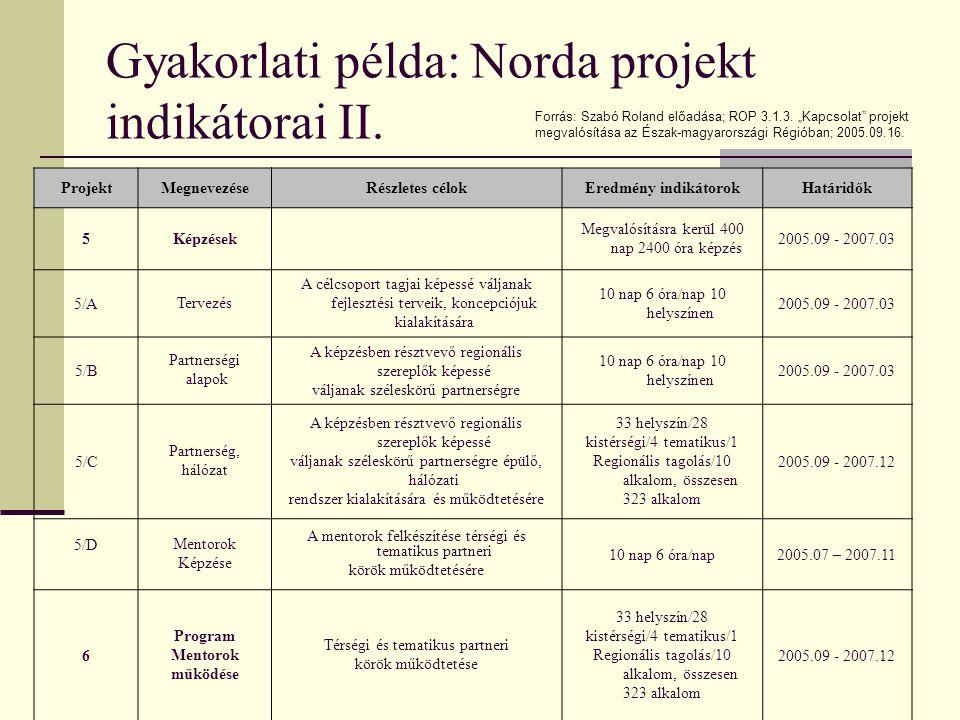 Gyakorlati példa: Norda projekt indikátorai I. ProjektMegnevezéseRészletes célokEredmény indikátorokHatáridők 5Képzések Megvalósításra kerül 400 nap 2