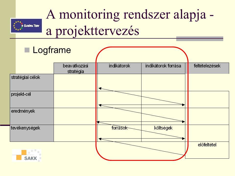 A monitoring főbb jellemzői Hatékony eszköz a management kezében Folyamat, nem egyszeri tevékenység Konkrét, jól meghatározott célja van – ami egyérte