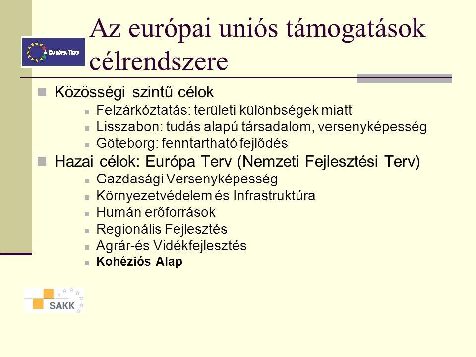 Az európai uniós támogatások célrendszere Közösségi szintű célok Felzárkóztatás: területi különbségek miatt Lisszabon: tudás alapú társadalom, versenyképesség Göteborg: fenntartható fejlődés Hazai célok: Európa Terv (Nemzeti Fejlesztési Terv) Gazdasági Versenyképesség Környezetvédelem és Infrastruktúra Humán erőforrások Regionális Fejlesztés Agrár-és Vidékfejlesztés Kohéziós Alap