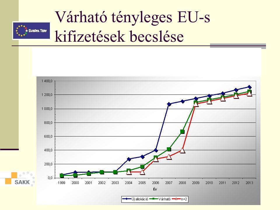Várható tényleges EU-s kifizetések becslése