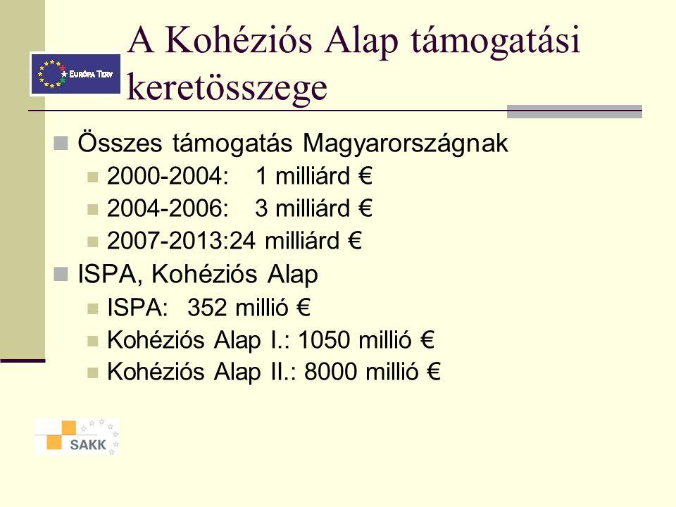 A Kohéziós Alap támogatási keretösszege Összes támogatás Magyarországnak 2000-2004: 1 milliárd € 2004-2006: 3 milliárd € 2007-2013:24 milliárd € ISPA, Kohéziós Alap ISPA: 352 millió € Kohéziós Alap I.: 1050 millió € Kohéziós Alap II.: 8000 millió €