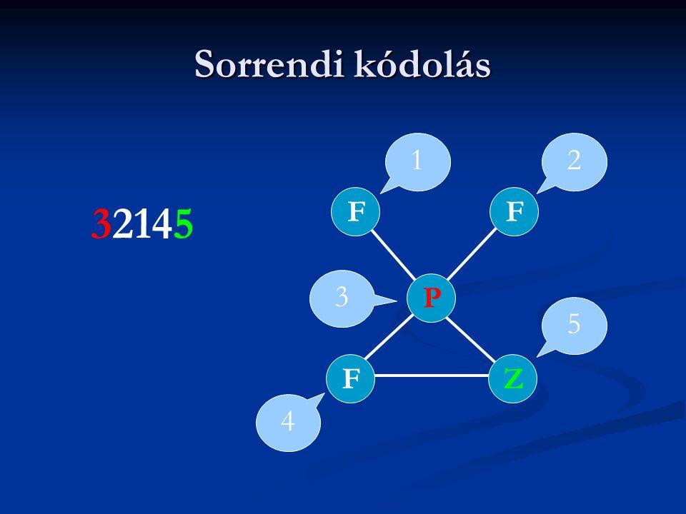 Sorrendi kódolás FZFPF 1 3 4 5 2 32145