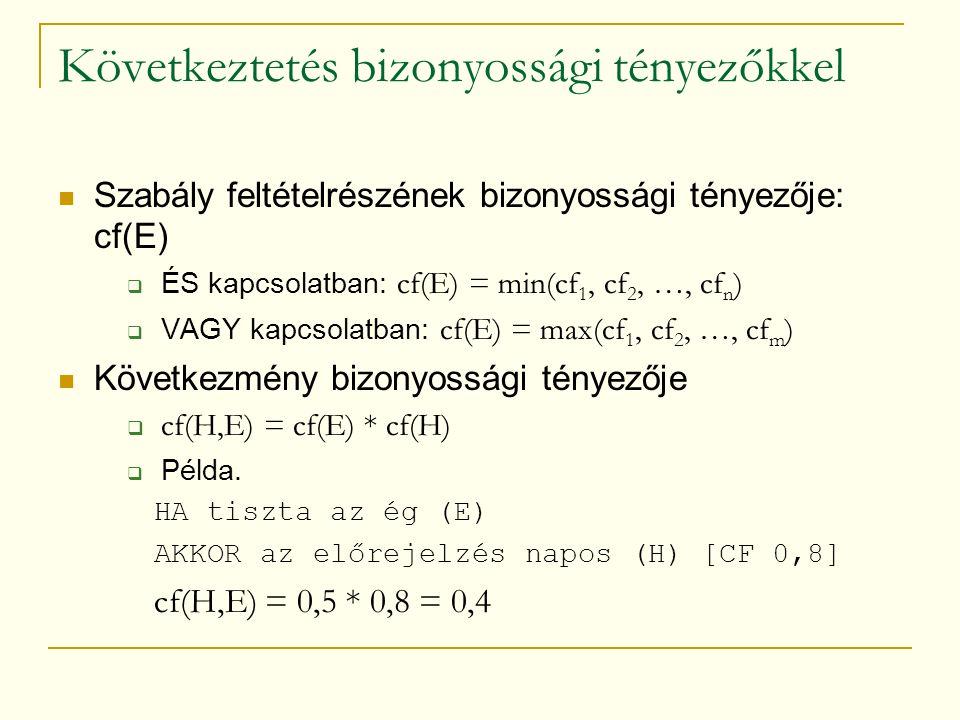 Következtetés bizonyossági tényezőkkel Szabály feltételrészének bizonyossági tényezője: cf(E)  ÉS kapcsolatban: cf(E) = min(cf 1, cf 2, …, cf n )  VAGY kapcsolatban: cf(E) = max(cf 1, cf 2, …, cf m ) Következmény bizonyossági tényezője  cf(H,E) = cf(E) * cf(H)  Példa.