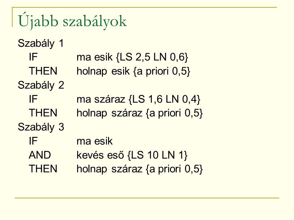 Újabb szabályok Szabály 1 IFma esik {LS 2,5 LN 0,6} THENholnap esik {a priori 0,5} Szabály 2 IFma száraz {LS 1,6 LN 0,4} THENholnap száraz {a priori 0,5} Szabály 3 IFma esik ANDkevés eső {LS 10 LN 1} THENholnap száraz {a priori 0,5}