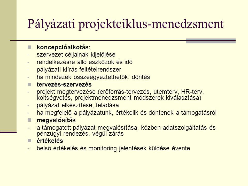 A projektek négy fázisa PCM-ben A projektciklus-menedzsment az EU által elfogadott tervezési eszköz. A projektek négy fázisa PCM-ben: koncepcióalkotás
