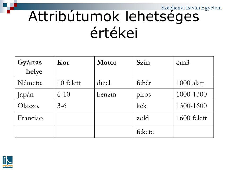 Széchenyi István Egyetem Attribútumok lehetséges értékei Gyártás helye KorMotorSzíncm3 Németo.10 felettdízelfehér1000 alatt Japán6-10benzinpiros1000-1
