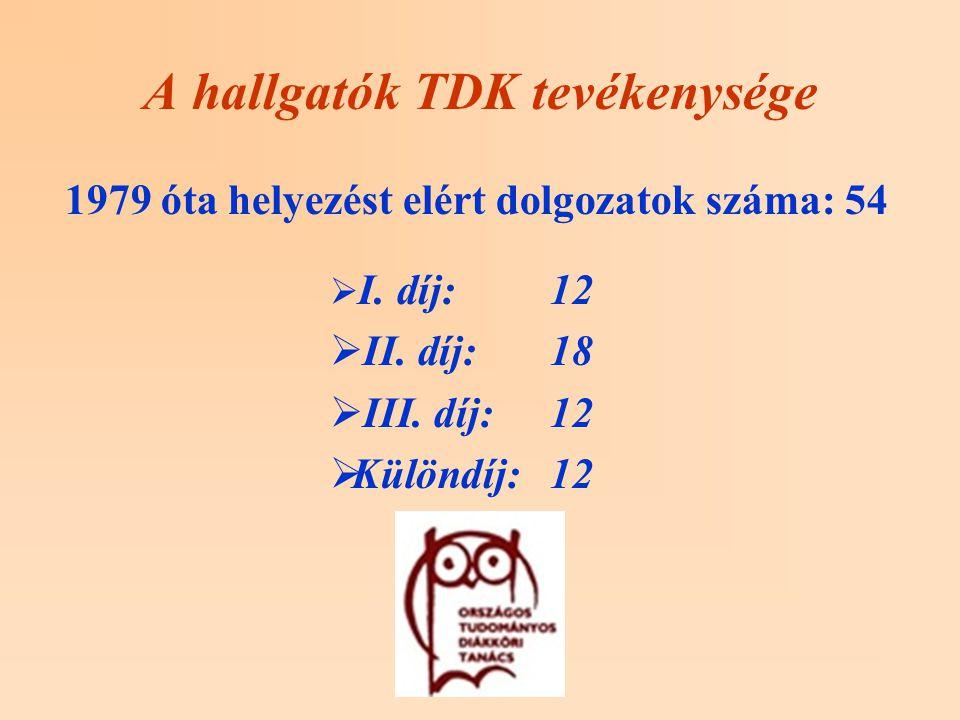 A hallgatók TDK tevékenysége 1979 óta helyezést elért dolgozatok száma: 54  I.