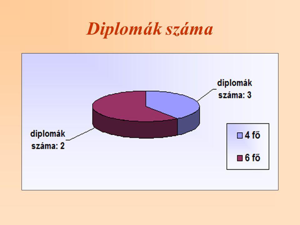 Diplomák száma