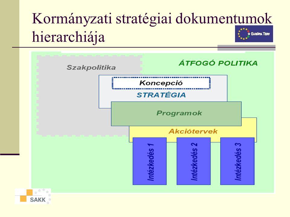 Kapcsolódó fogalmak Szakpolitika, szakstratégia Program, akcióterv, intézkedés, feladat Pillér (kulcstémakör) Sarkalatos tényező (kulcstényező) Átfogó