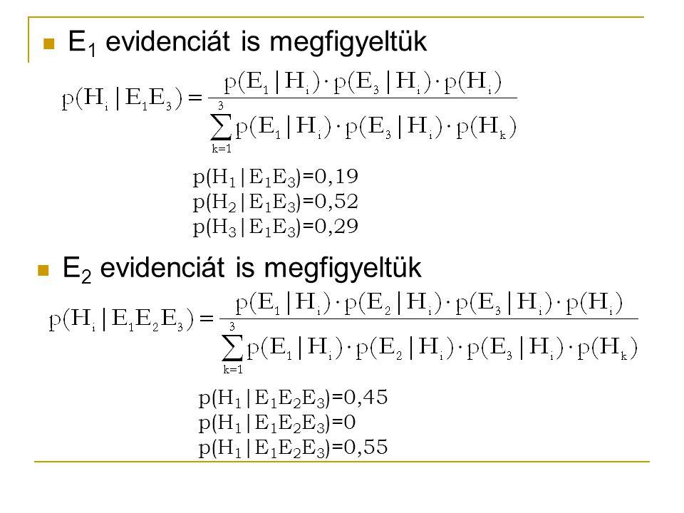 E 1 evidenciát is megfigyeltük p(H 1 |E 1 E 3 )=0,19 p(H 2 |E 1 E 3 )=0,52 p(H 3 |E 1 E 3 )=0,29 E 2 evidenciát is megfigyeltük p(H 1 |E 1 E 2 E 3 )=0,45 p(H 1 |E 1 E 2 E 3 )=0 p(H 1 |E 1 E 2 E 3 )=0,55
