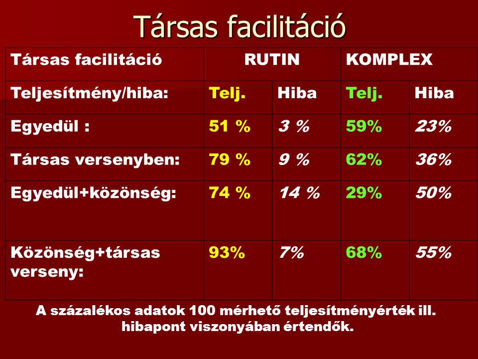Társas facilitáció RUTINKOMPLEX Teljesítmény/hiba:Telj.HibaTelj.Hiba Egyedül :51 %3 %59%23% Társas versenyben:79 %9 %62%36% Egyedül+közönség:74 %14 %2