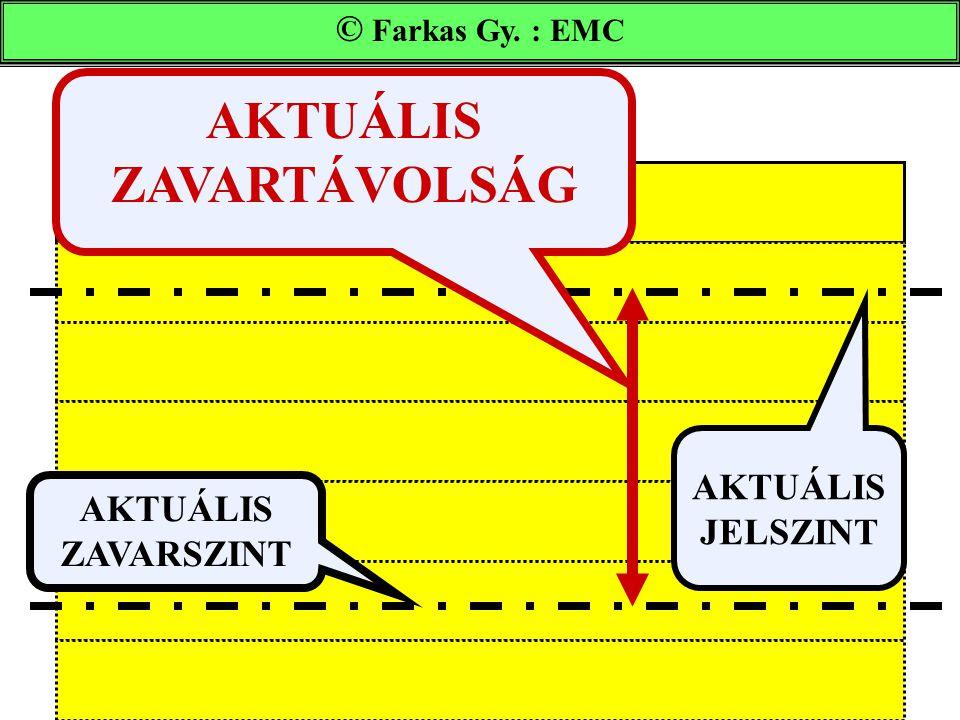 Farkas Gy. : EMC AKTUÁLIS JELSZINT AKTUÁLIS ZAVARSZINT AKTUÁLIS ZAVARTÁVOLSÁG © Farkas Gy. : EMC