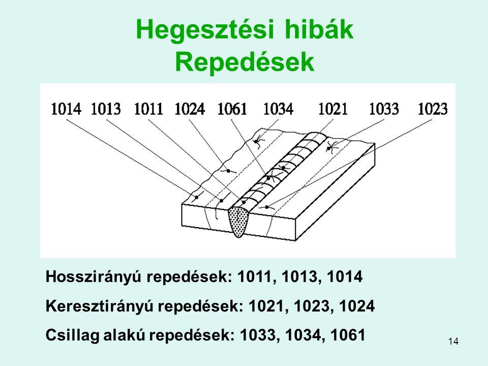 14 Hegesztési hibák Repedések Hosszirányú repedések: 1011, 1013, 1014 Keresztirányú repedések: 1021, 1023, 1024 Csillag alakú repedések: 1033, 1034, 1