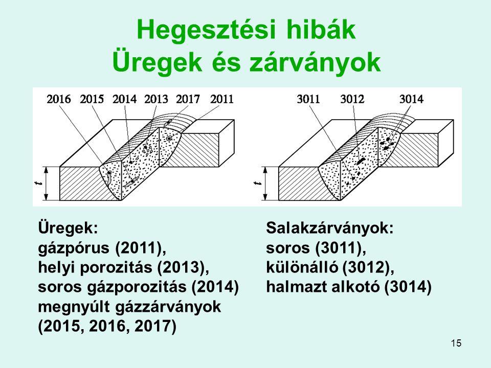 15 Hegesztési hibák Üregek és zárványok Üregek: gázpórus (2011), helyi porozitás (2013), soros gázporozitás (2014) megnyúlt gázzárványok (2015, 2016,