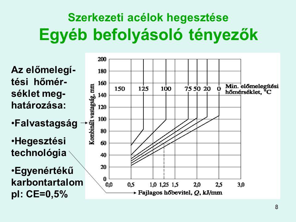 9 Szürke öntöttvasak hegesztése Összetétel: C=2,5…4%; Si=0,8…3%; Mn=0,6…1,2%; S<0,2%; P<1% Veszélyek: –Megömlés kis hőmérsékleten –Kis nyúlás  nagy belső feszültségek –A gyors hűlés karbidos szerkezetet okozhat Megoldás: előmelegítés, speciális elektróda, lassú hűtés hegesztés után
