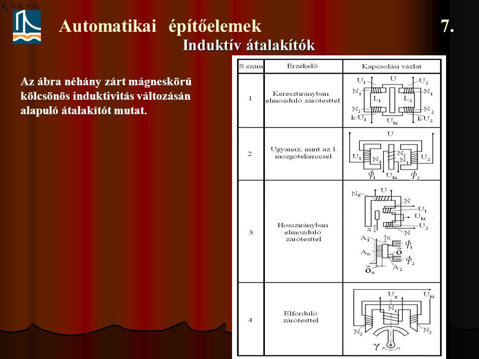 Automatikai építőelemek 7. Induktív átalakítók Az ábra néhány zárt mágneskörű kölcsönös induktivitás változásán alapuló átalakítót mutat.