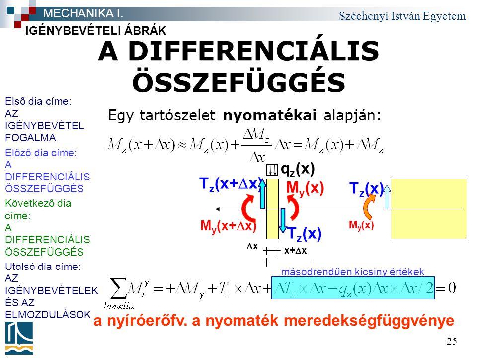 Széchenyi István Egyetem 25 A DIFFERENCIÁLIS ÖSSZEFÜGGÉS Egy tartószelet nyomatékai alapján: IGÉNYBEVÉTELI ÁBRÁK MECHANIKA I. x+  x x xx M y (x+ 