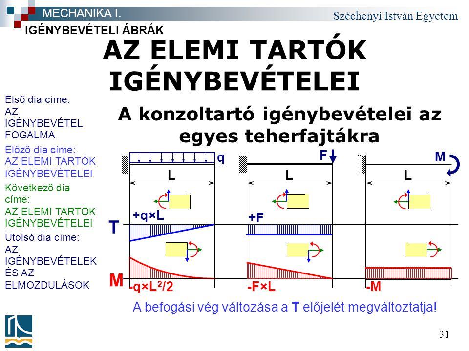 Széchenyi István Egyetem 31 AZ ELEMI TARTÓK IGÉNYBEVÉTELEI A konzoltartó igénybevételei az egyes teherfajtákra IGÉNYBEVÉTELI ÁBRÁK MECHANIKA I.
