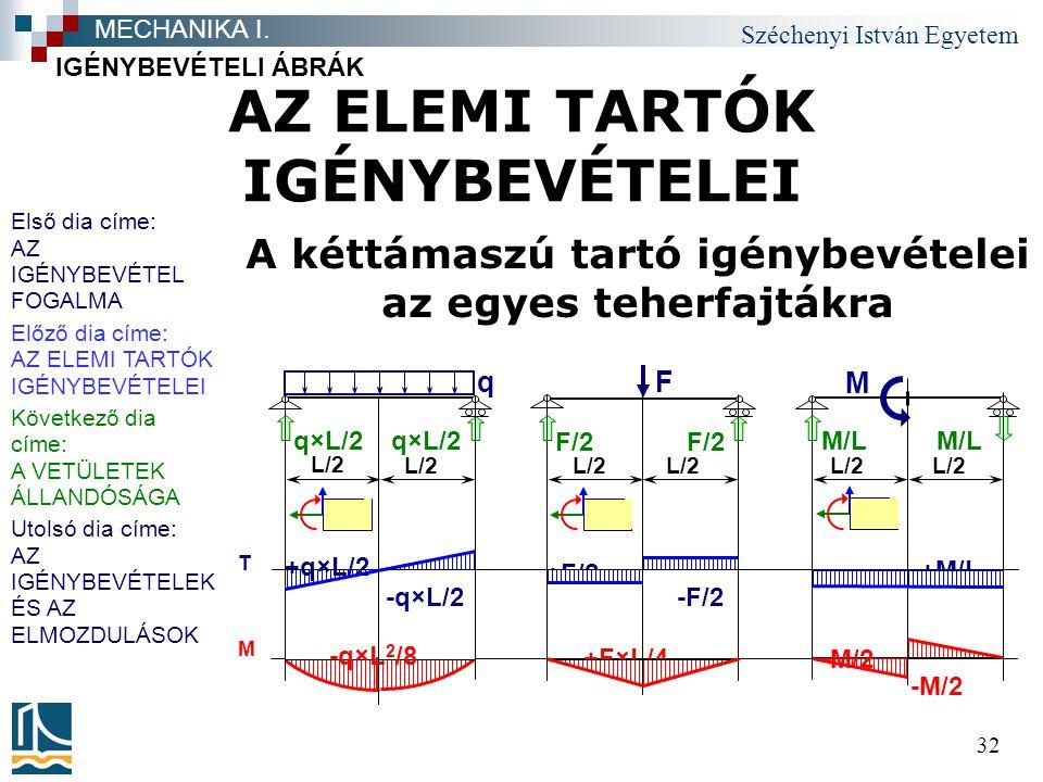 Széchenyi István Egyetem 32 AZ ELEMI TARTÓK IGÉNYBEVÉTELEI A kéttámaszú tartó igénybevételei az egyes teherfajtákra IGÉNYBEVÉTELI ÁBRÁK MECHANIKA I. M
