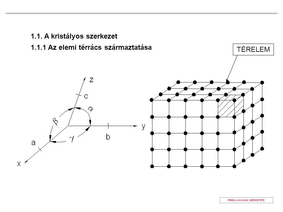 TÉRELEM FÉMES ANYAGOK SZERKETETE 1.1. A kristályos szerkezet 1.1.1 Az elemi térrács származtatása