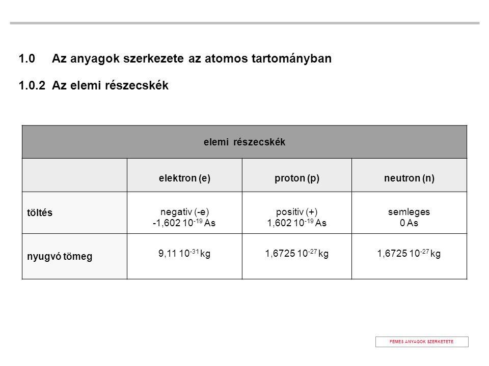 FÉMES ANYAGOK SZERKETETE elemi részecskék elektron (e)proton (p)neutron (n) töltés negativ (-e) -1,602 10 -19 As positiv (+) 1,602 10 -19 As semleges 0 As nyugvó tömeg 9,11 10 -31 kg1,6725 10 -27 kg 1.0 Az anyagok szerkezete az atomos tartományban 1.0.2 Az elemi részecskék