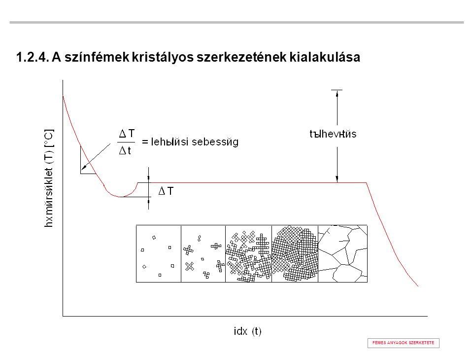 1.2.4. A színfémek kristályos szerkezetének kialakulása FÉMES ANYAGOK SZERKETETE