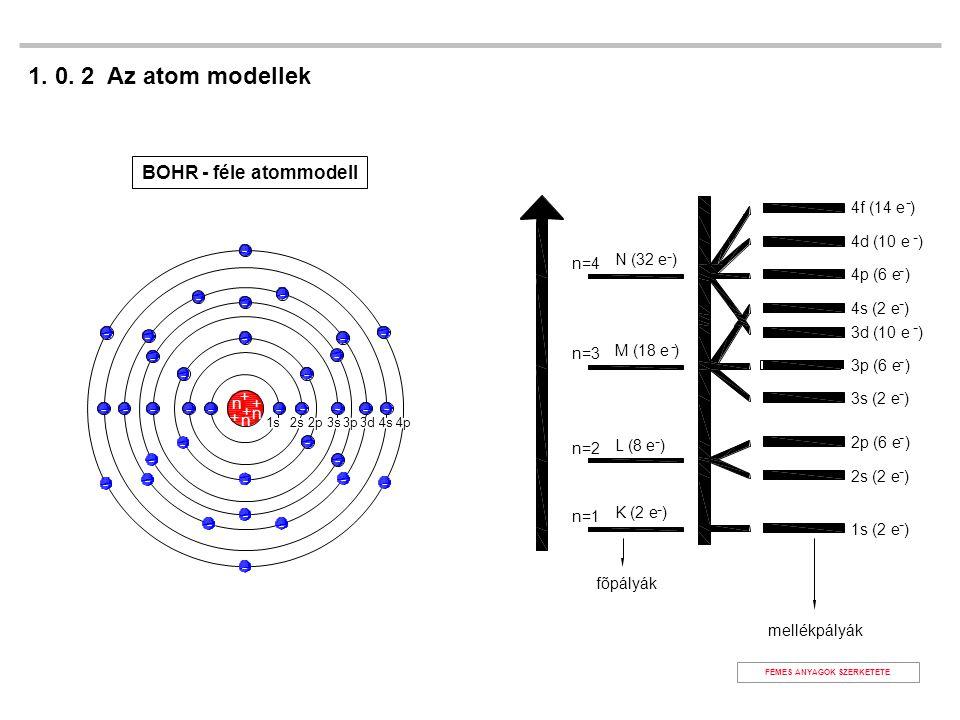1. 0. 2 Az atom modellek BOHR - féle atommodell FÉMES ANYAGOK SZERKETETE 1s (2 e ) - 2s (2 e ) - 2p (6 e ) - 3s (2 e ) - 3p (6 e ) - 3d (10 e ) - 4s (