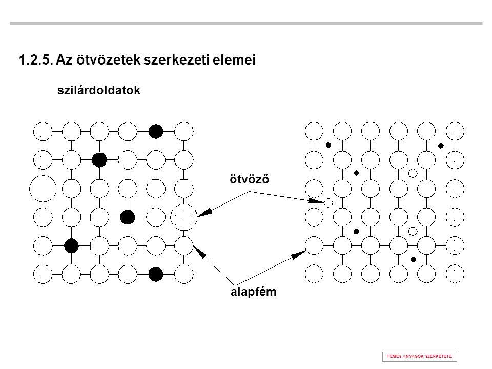 FÉMES ANYAGOK SZERKETETE 1.2.5. Az ötvözetek szerkezeti elemei szilárdoldatok ötvöző alapfém