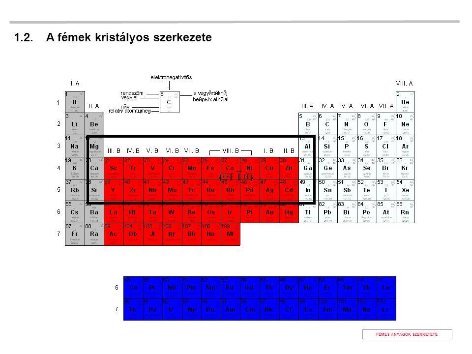 1.2. A fémek kristályos szerkezete FÉMES ANYAGOK SZERKETETE