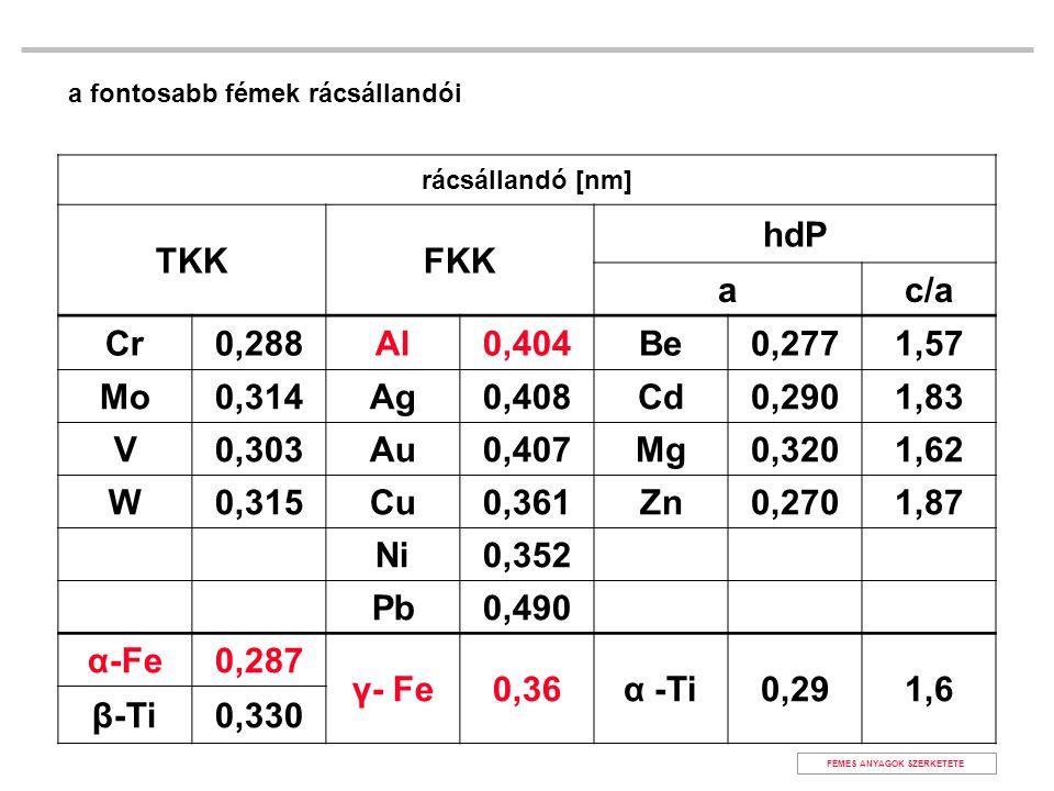 rácsállandó [nm] TKKFKK hdP ac/a Cr0,288Al0,404Be0,2771,57 Mo0,314Ag0,408Cd0,2901,83 V0,303Au0,407Mg0,3201,62 W0,315Cu0,361Zn0,2701,87 Ni0,352 Pb0,490 α-Fe0,287 γ- Fe0,36α -Ti0,291,6 β-Ti0,330 a fontosabb fémek rácsállandói FÉMES ANYAGOK SZERKETETE