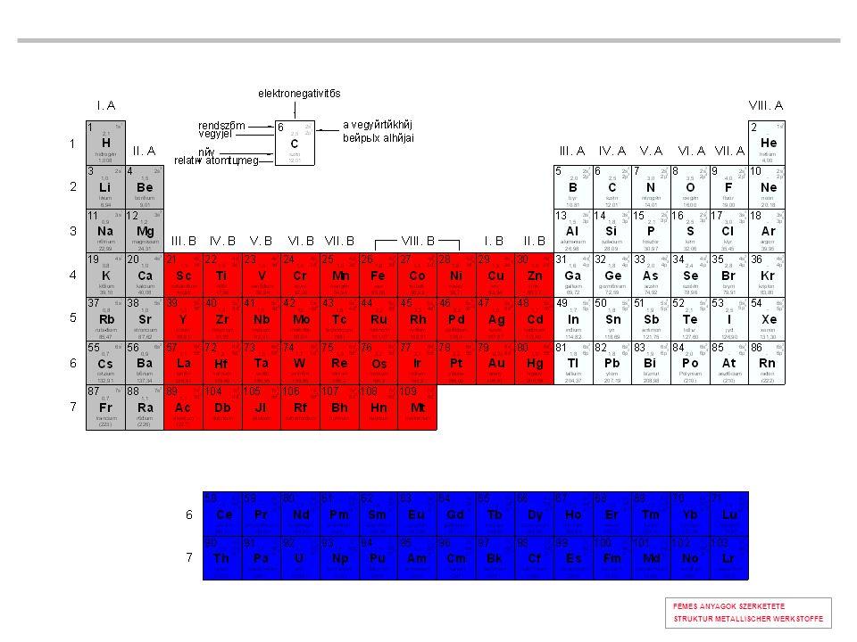  a rácsparaméter (cella élhossz),  K koordinációs szám (szomszédos atomok száma),  A/E az elemi cellára jutó atomok száma  r atomsugár, 10 -10 m,  T térkitöltés (a cellához tartozó atomok/cella térfogata %)  r 0 az atomok közé beírható legnagyobb gömb sugara FÉMES ANYAGOK SZERKETETE rácsjellemzők