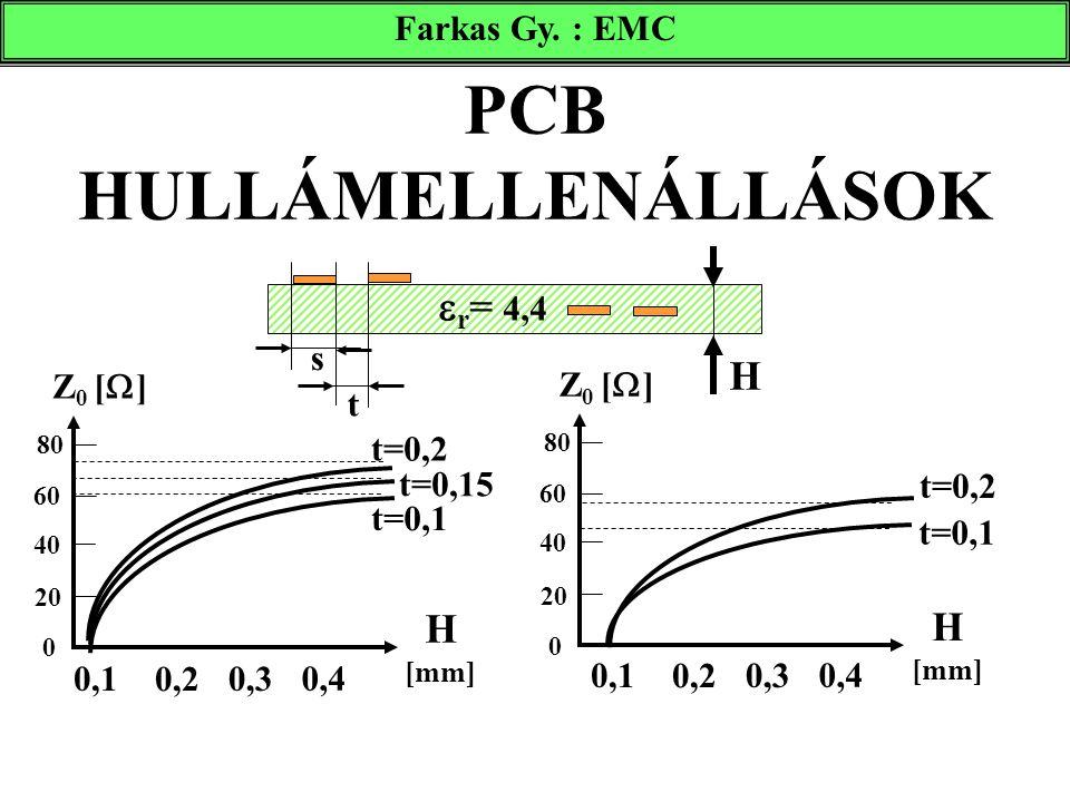 PCB HULLÁMELLENÁLLÁSOK  r = 4,4 Farkas Gy. : EMC H H [mm] Z 0 [  ] 20 40 60 80 0 H [mm] Z 0 [  ] 20 40 60 80 0 s t=0,2 t=0,15 t=0,1 t 0,1 0,2 0,4 0