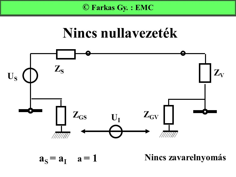 Nincs nullavezeték Farkas Gy. : EMC UIUI Z GS Z GV ZVZV ZSZS USUS a S = a I a = 1 Nincs zavarelnyomás © Farkas Gy. : EMC
