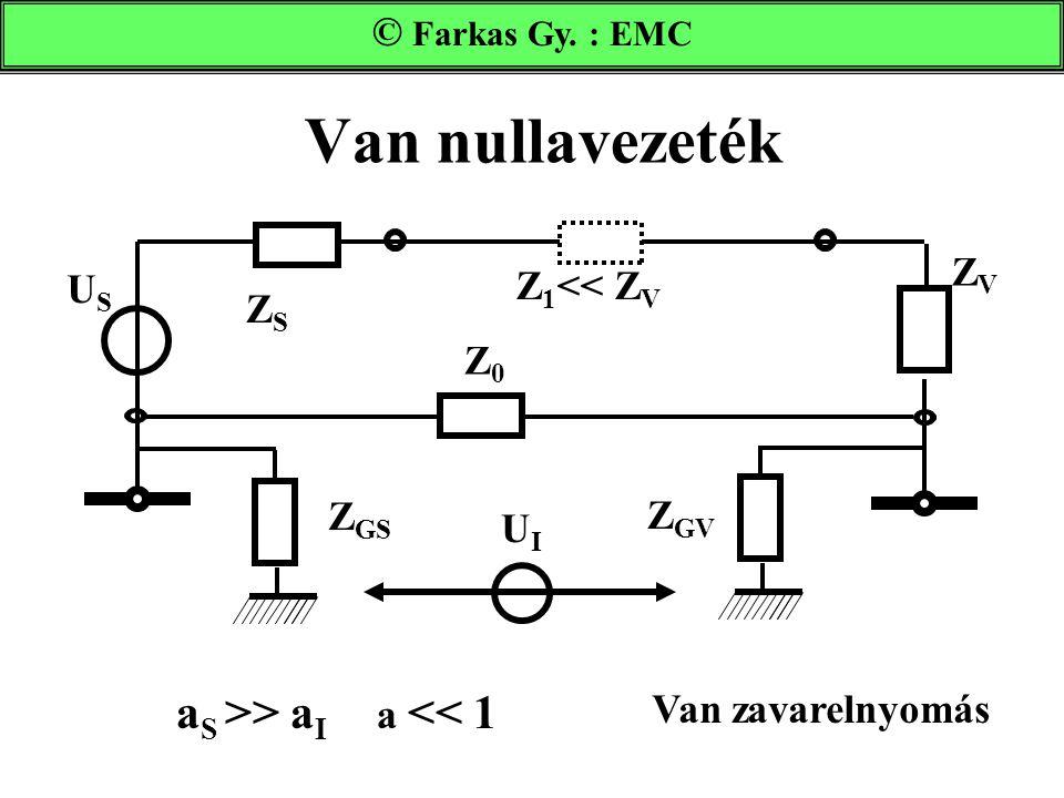 Van nullavezeték Farkas Gy. : EMC UIUI Z GS Z GV ZVZV ZSZS USUS a S >> a I a << 1 Van zavarelnyomás Z0Z0 Z 1 << Z V © Farkas Gy. : EMC