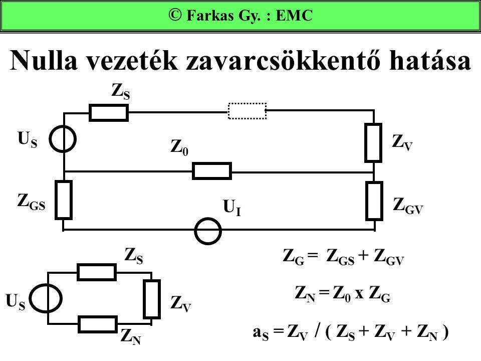 Nulla vezeték zavarcsökkentő hatása USUS UIUI ZSZS ZVZV Z GS Z GV Z0Z0 Farkas Gy. : EMC ZSZS ZVZV Z N = Z 0 x Z G ZNZN USUS a S = Z V / ( Z S + Z V +