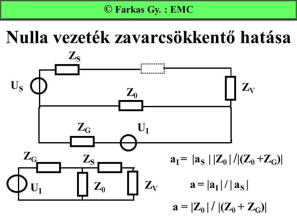 Nulla vezeték zavarcsökkentő hatása USUS UIUI ZSZS ZVZV Z GS Z GV Z0Z0 Farkas Gy. : EMC a I =  a S    Z 0   /  (Z 0 +Z G )  a =  a I   /   a S   a =  