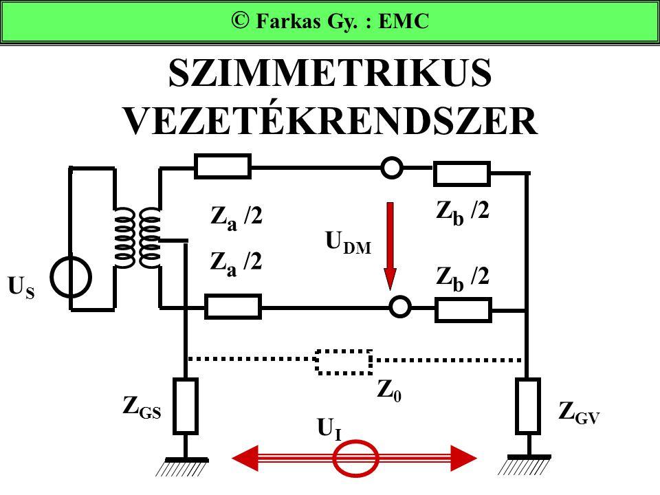 SZIMMETRIKUS VEZETÉKRENDSZER USUS ZSZS UIUI U DM Z0Z0 Z GV Z GS Z a /2 Z b /2 Farkas Gy. : EMC © Farkas Gy. : EMC