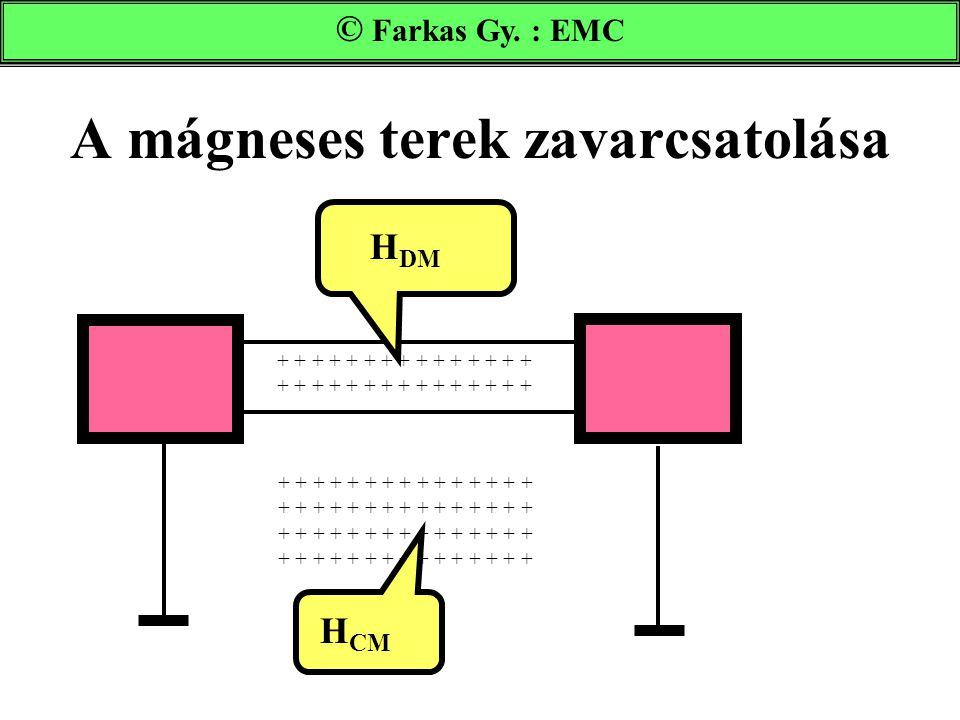 A mágneses terek zavarcsatolása Farkas Gy. : EMC + + + + + + + + + + + + + + + + + + + + + + + + + + + + + + + + + + + + + + + + + + + + + H DM H CM ©